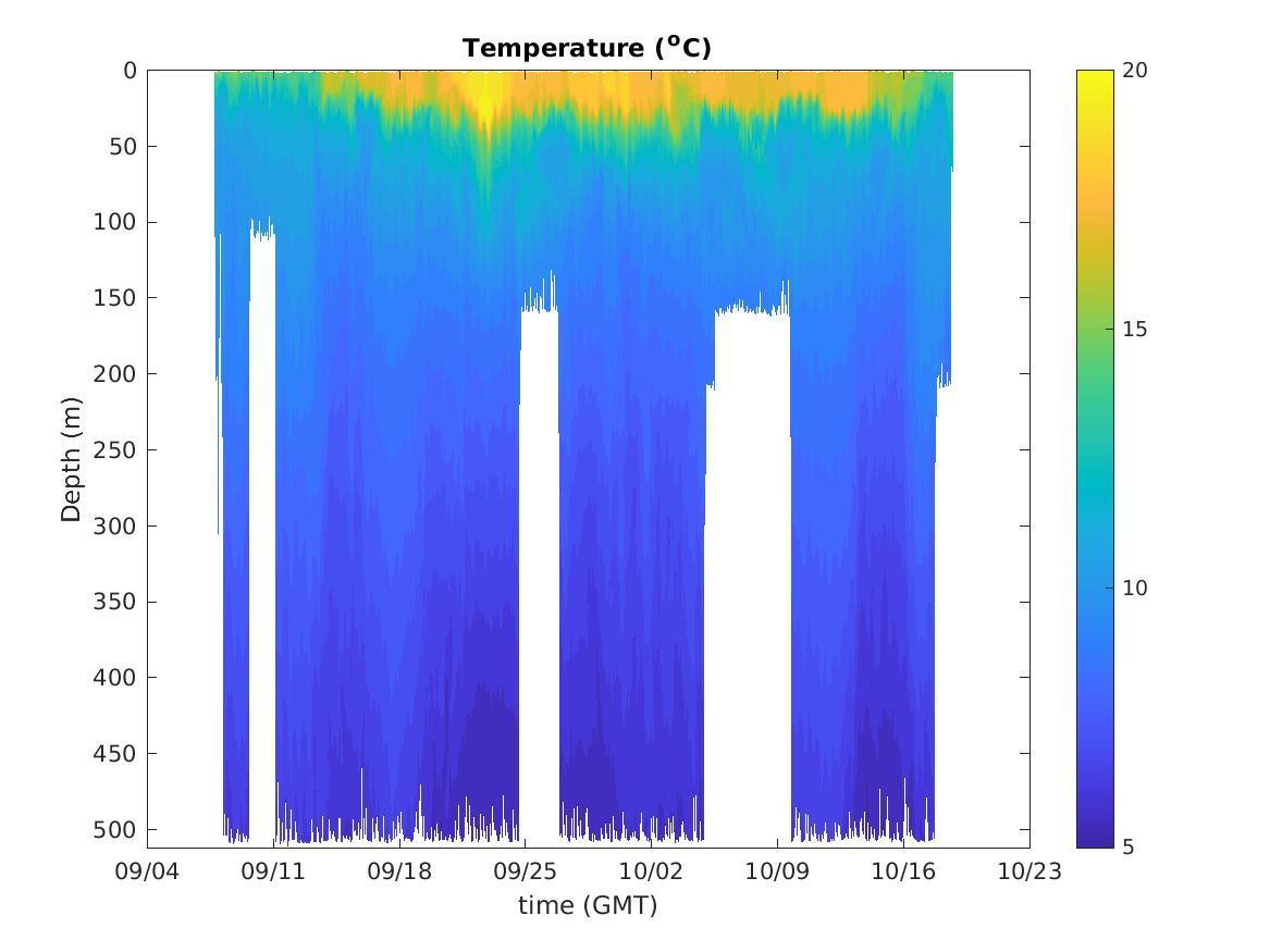 Spray Glider Temperature Contours